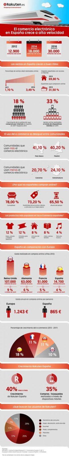 infografia comercio electronico rakuten