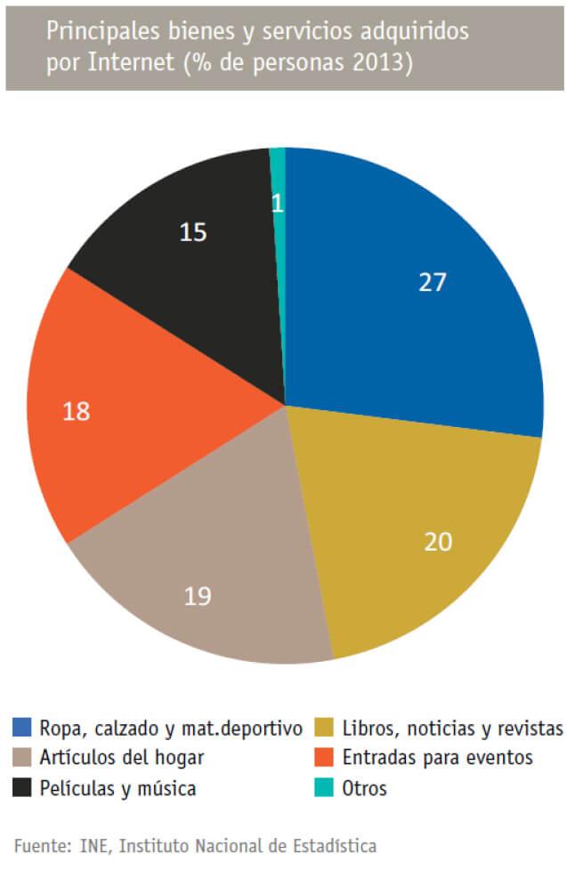 bienes y servicios adquiridos por internet 2014