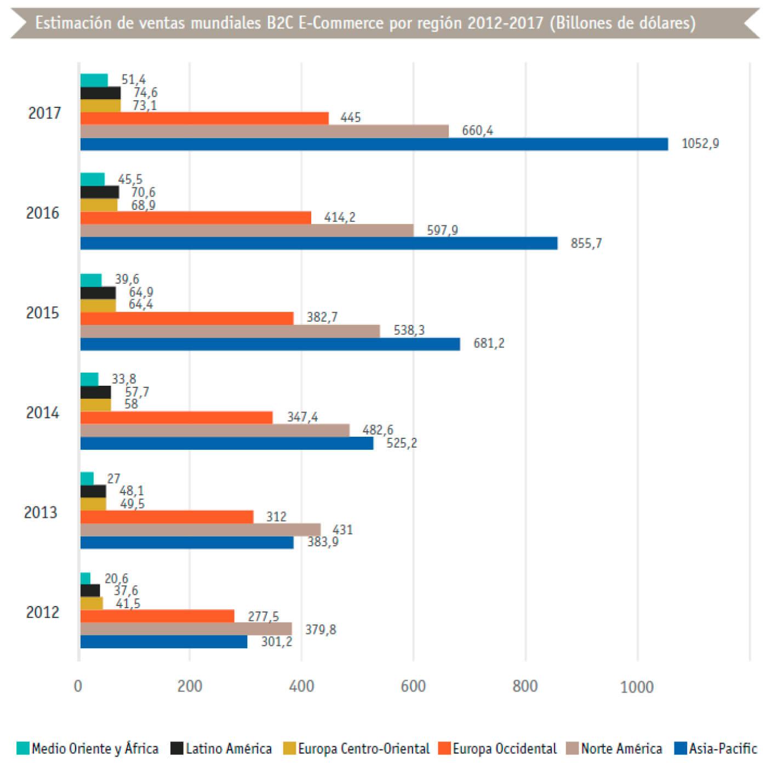 estimacion ventas mundiales ecommerce 2012 a 2107